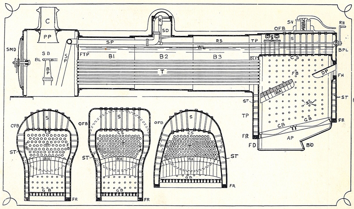 Construction and Working Principle of Locomotive Boiler - Online ...