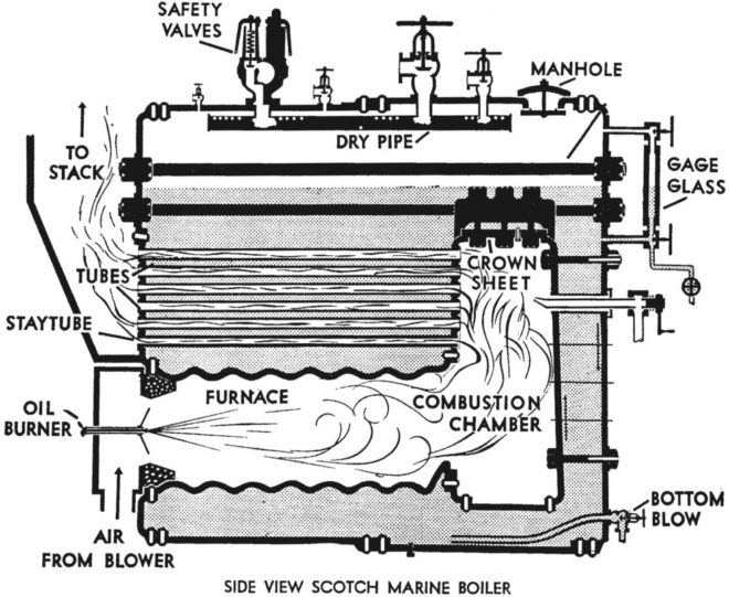 Construction and Working Principle of Scotch Marine Boiler - Online ...